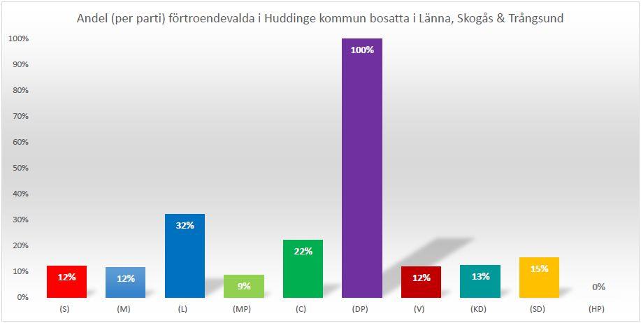 Drevvikenpartiet – Ditt lokala val!